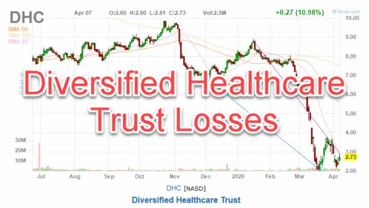 Diversified Healthcare Trust Losses