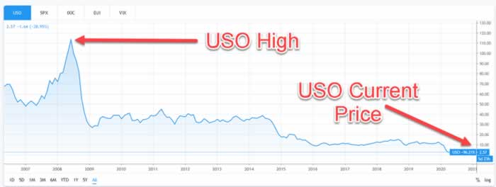 United States Oil Fund LP USO Chart